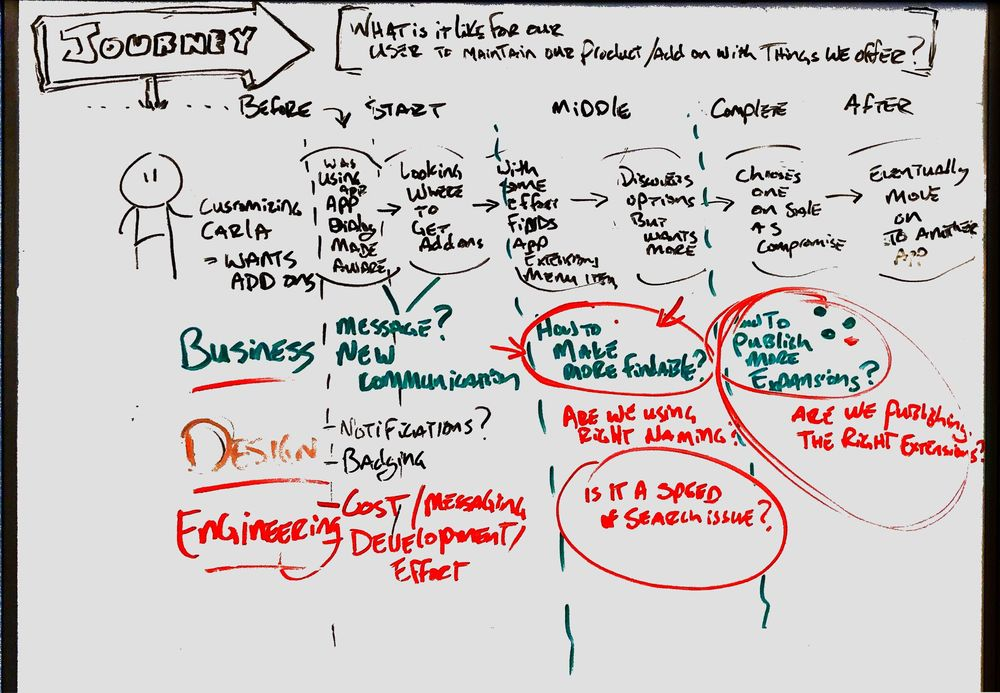 User Journey Map Example - Animated Sketch - image 1 - student project