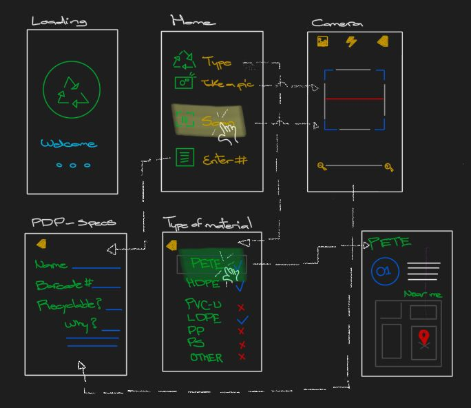 Prototype | Recyclable items identification app - image 2 - student project