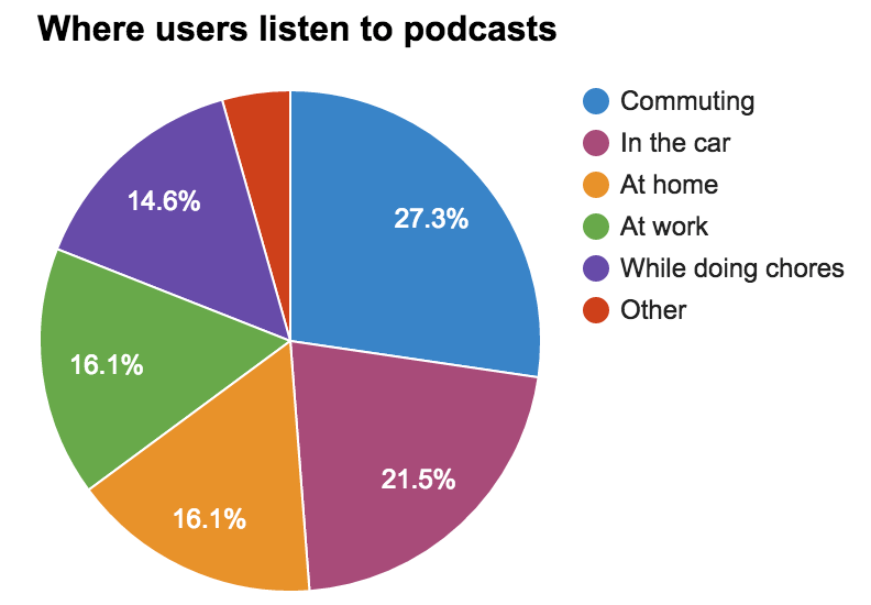 Podcast Listener's Habits User Research - image 2 - student project