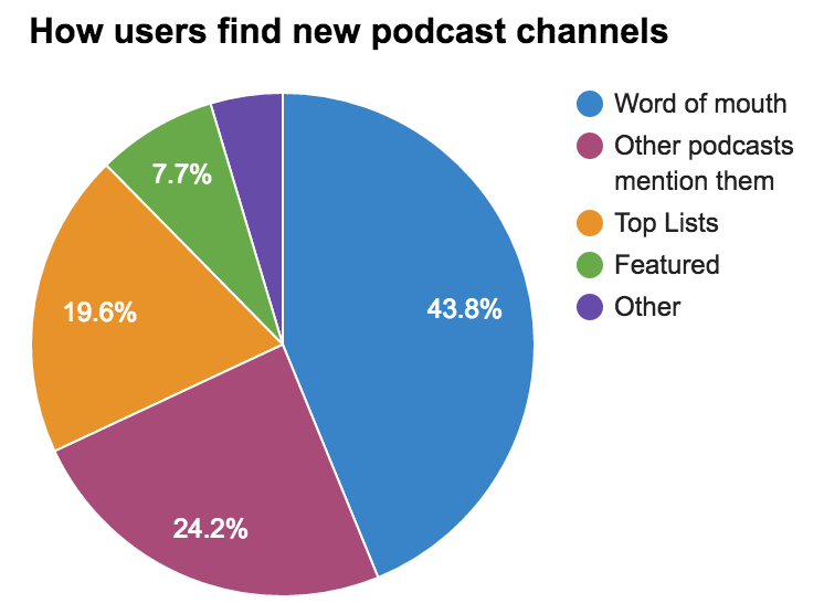 Podcast Listener's Habits User Research - image 1 - student project