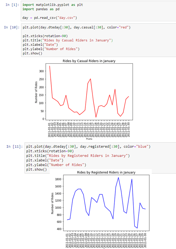 Line Plot of Bike Casual/Registered Riders in January - image 1 - student project