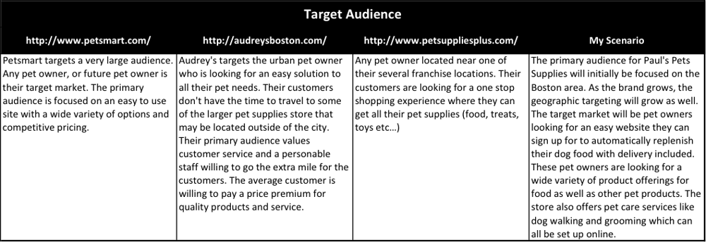 Paul's Pet Supplies - image 3 - student project