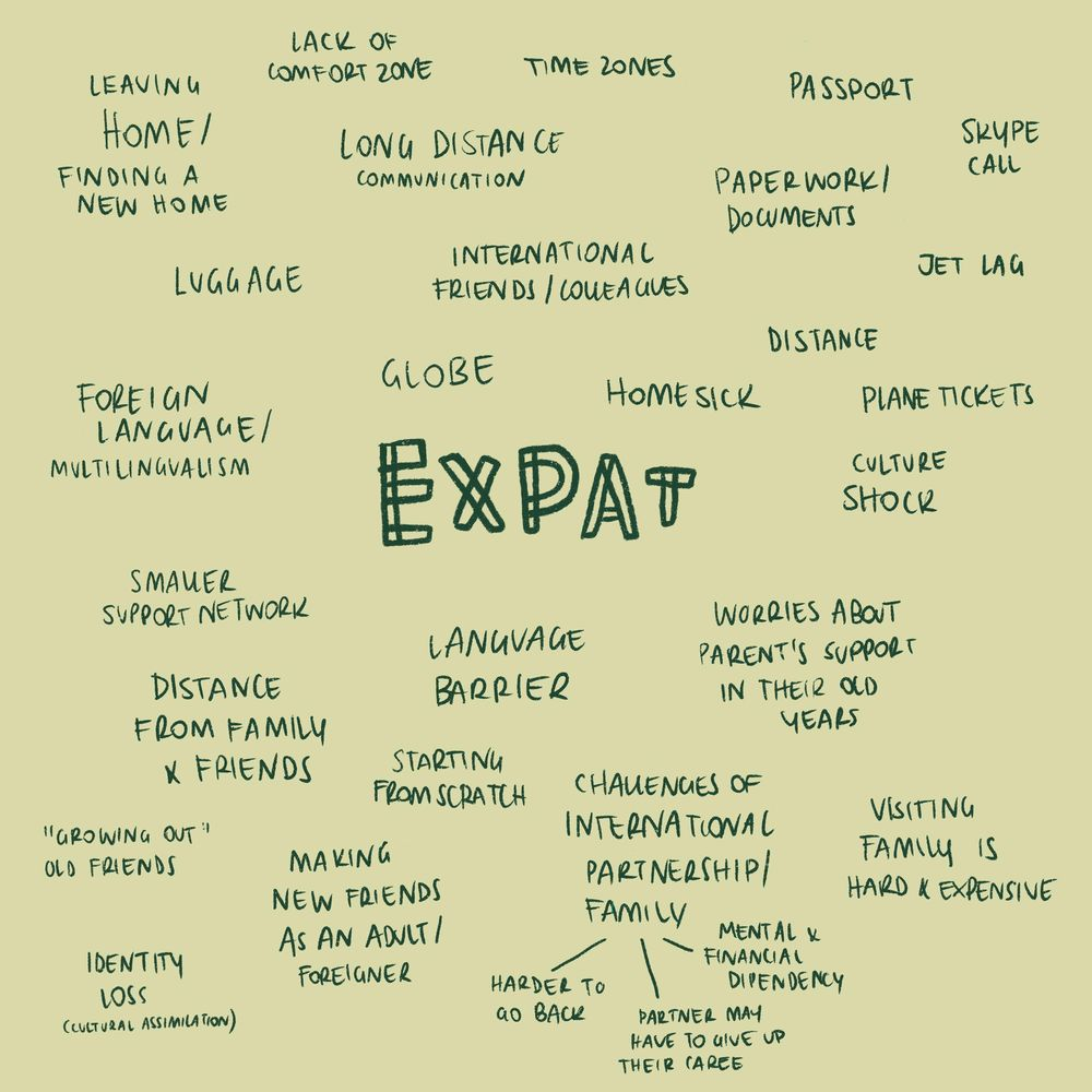 Expat Life: The challenges of living abroad - image 1 - student project