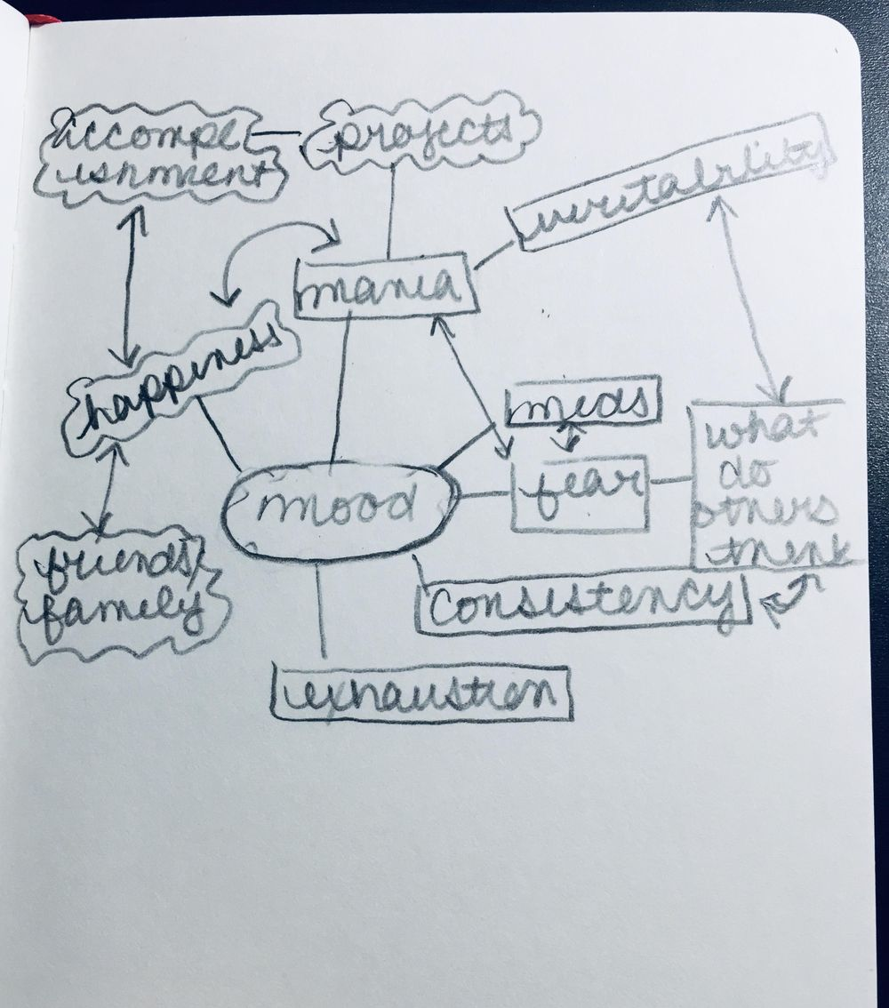 Writing for Self-Discovery - image 6 - student project