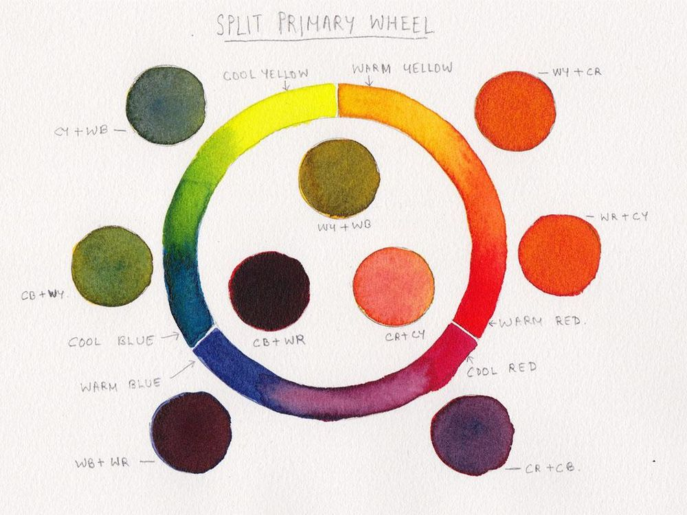 Watercolor Mixing Based on Pigment Properties - image 2 - student project