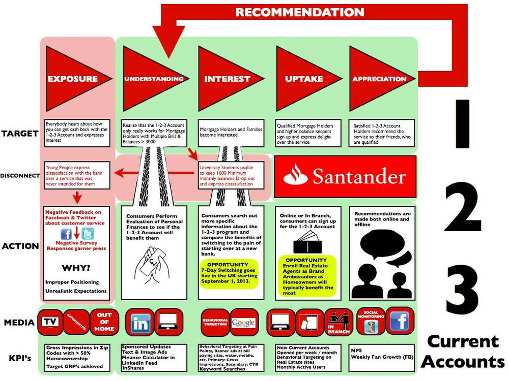 Santander 123 Accounts: A New Communications Strategy - image 1 - student project