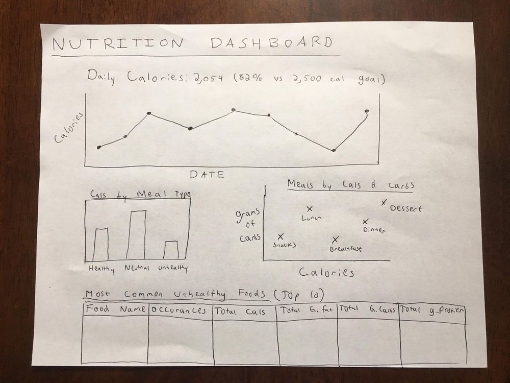 Nutrition Dashboard - image 1 - student project