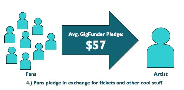GigFunder - Fans bringing bands on tour to their own cities - image 4 - student project