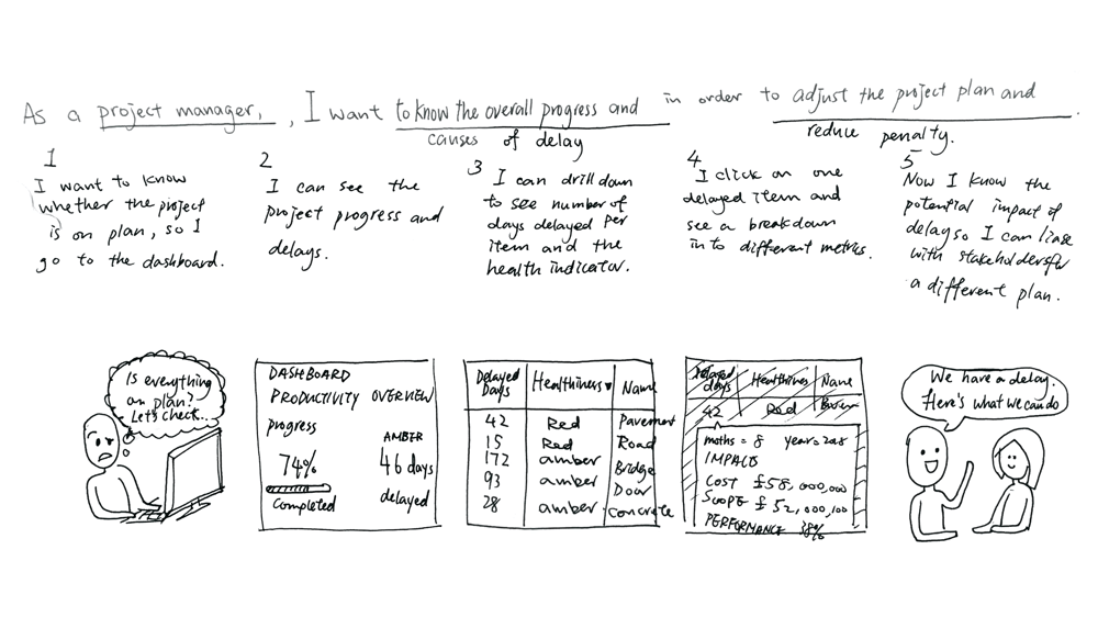 Storyboard for a project management tool - image 1 - student project