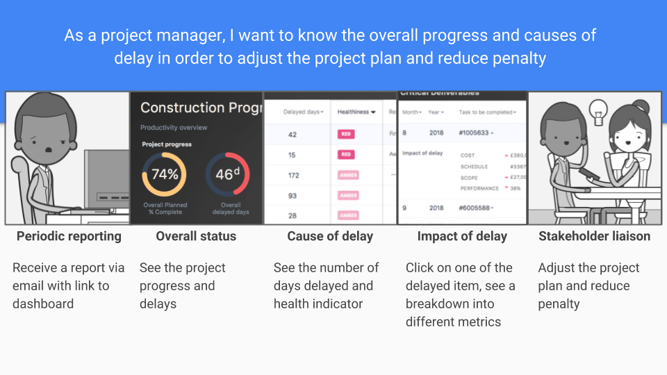 Storyboard for a project management tool - image 2 - student project
