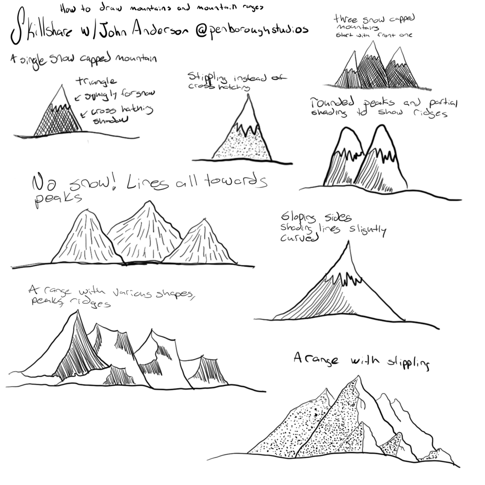 Sketches and notes - image 1 - student project