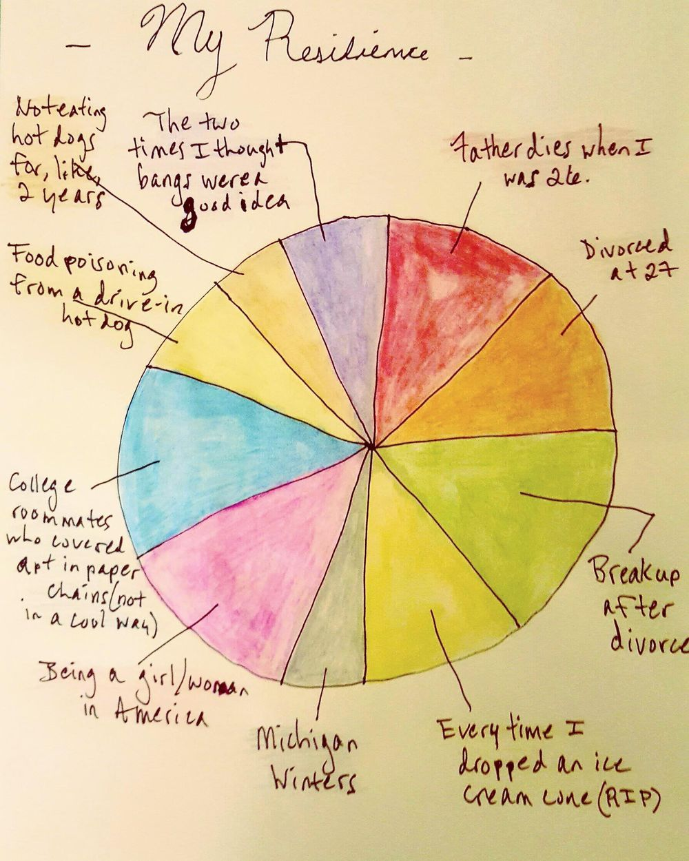 My Resilience Pie Chart  - image 1 - student project