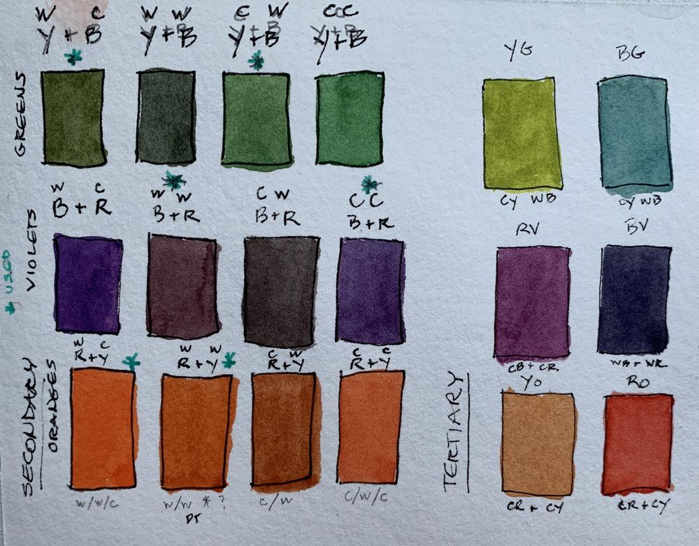 Color Mixing: Finally Getting It! (Mostly) - image 2 - student project