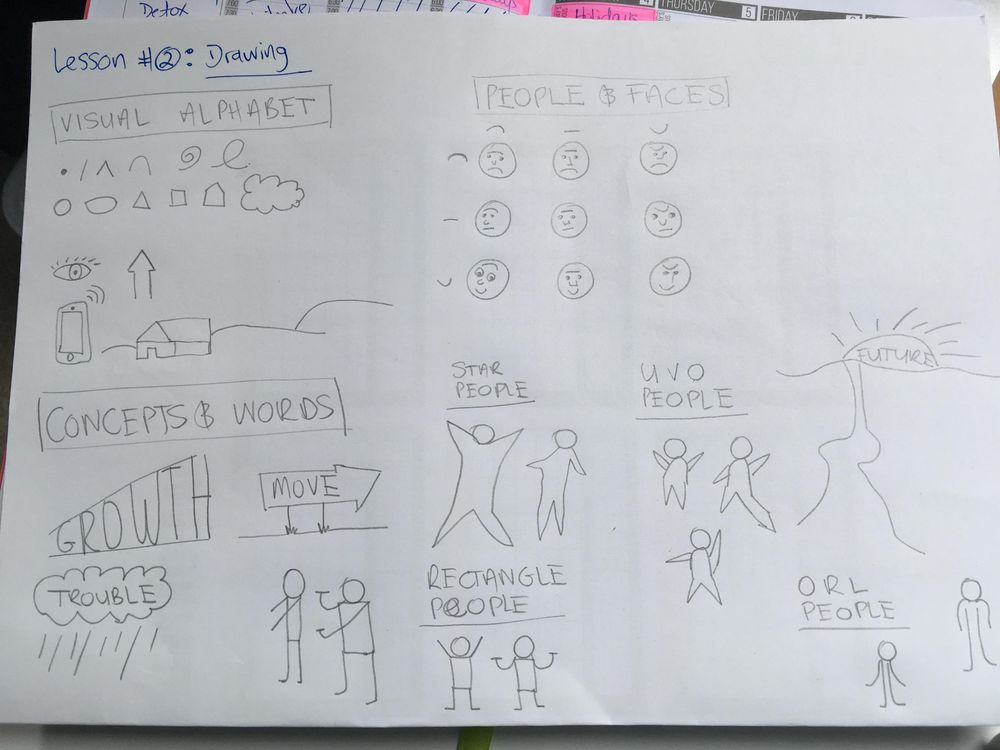 Lise's Sketchnote Projects - image 2 - student project