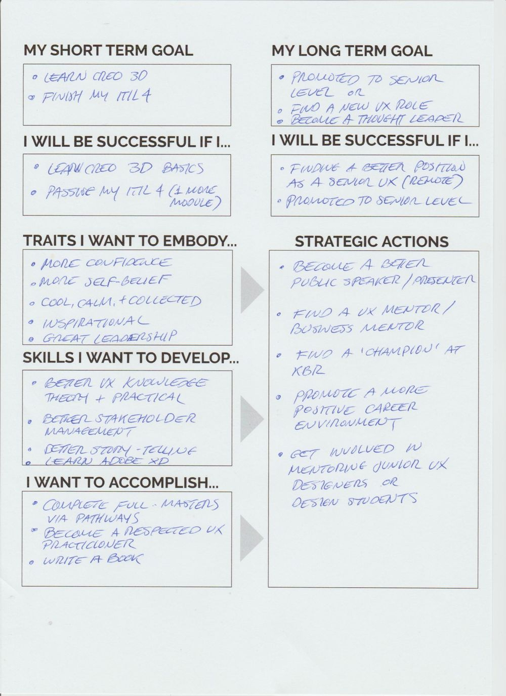 Career Development: Creating an Action Plan with Design Thinking - image 3 - student project