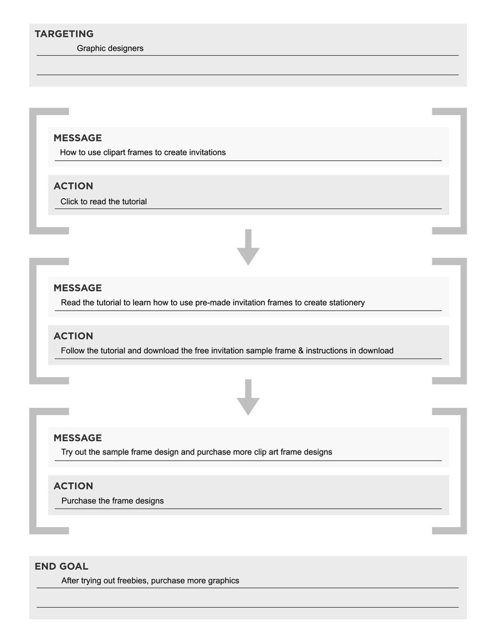 Product Marketing Funnel - image 7 - student project