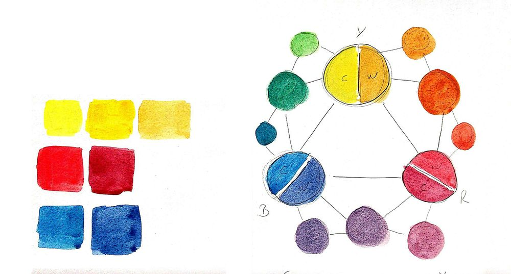 Easy Watercolor Paintings - image 1 - student project