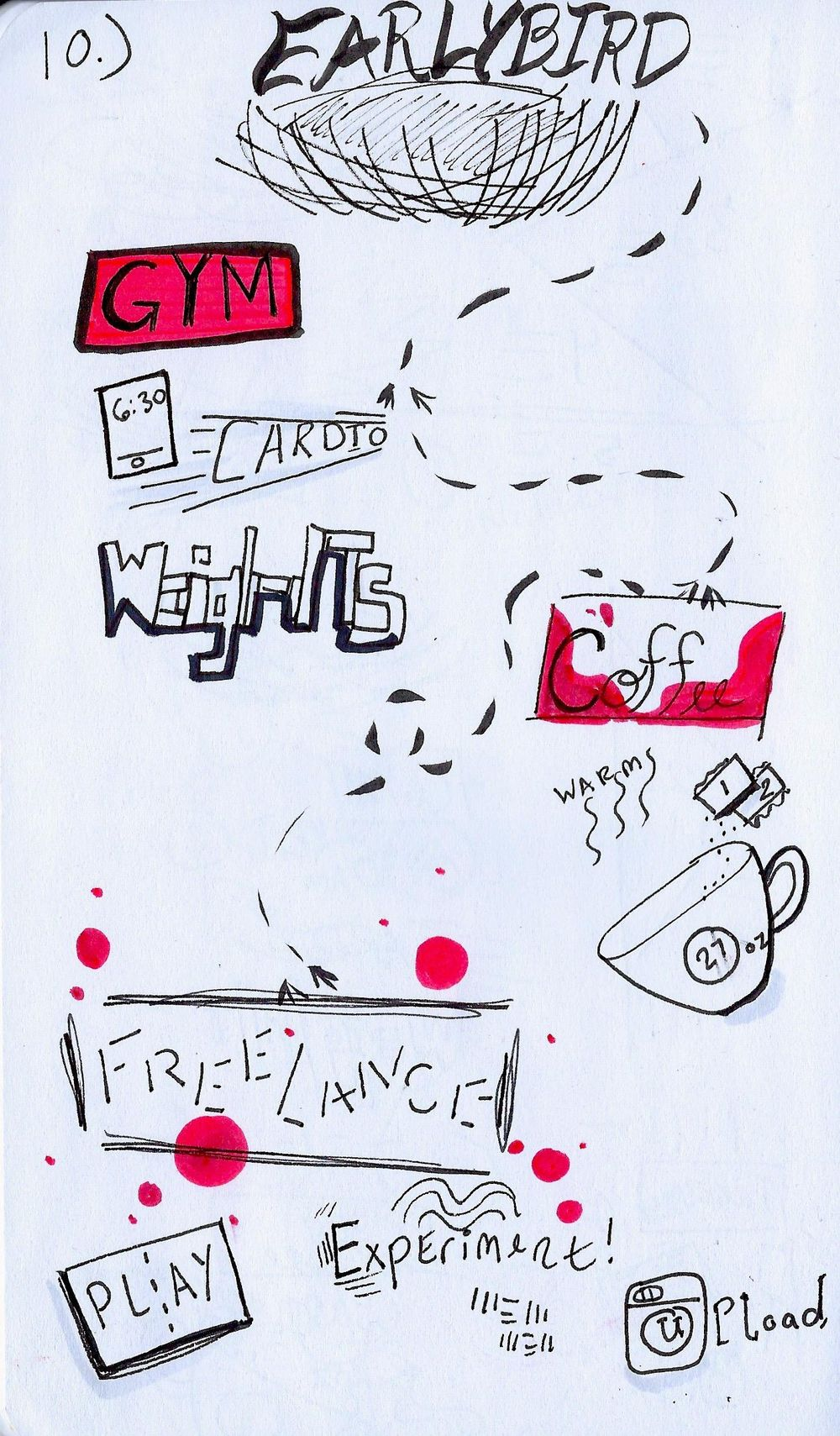 Sketchnotes! - image 1 - student project