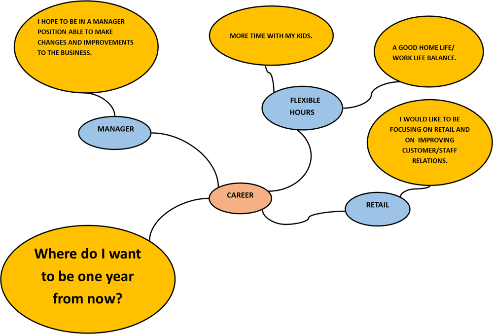What is your next step? - image 2 - student project
