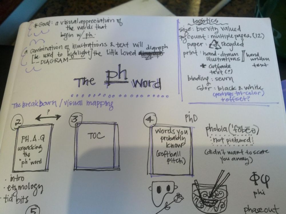 """the """"ph"""" word - image 2 - student project"""