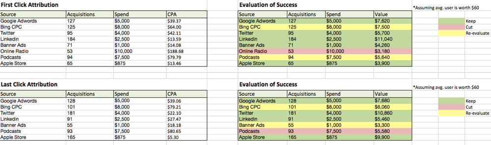 Channel Success Evaluation - image 1 - student project
