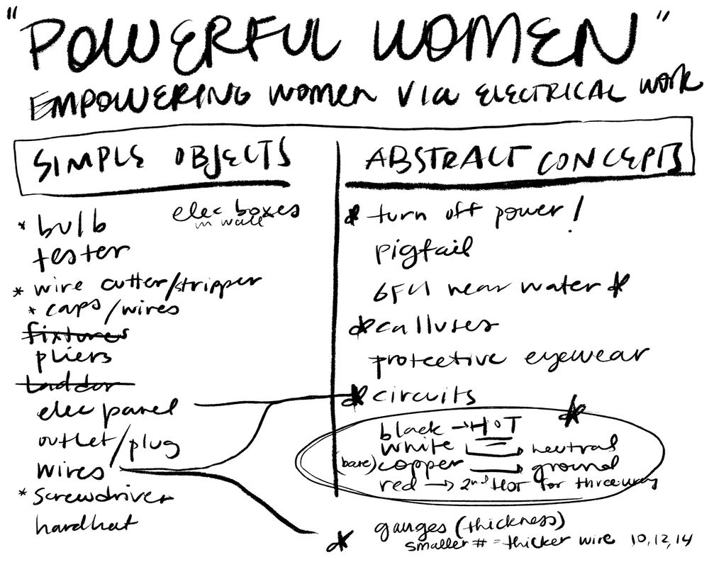 """""""Powerful Women"""" - Empowering Females via Electrical Work - image 1 - student project"""
