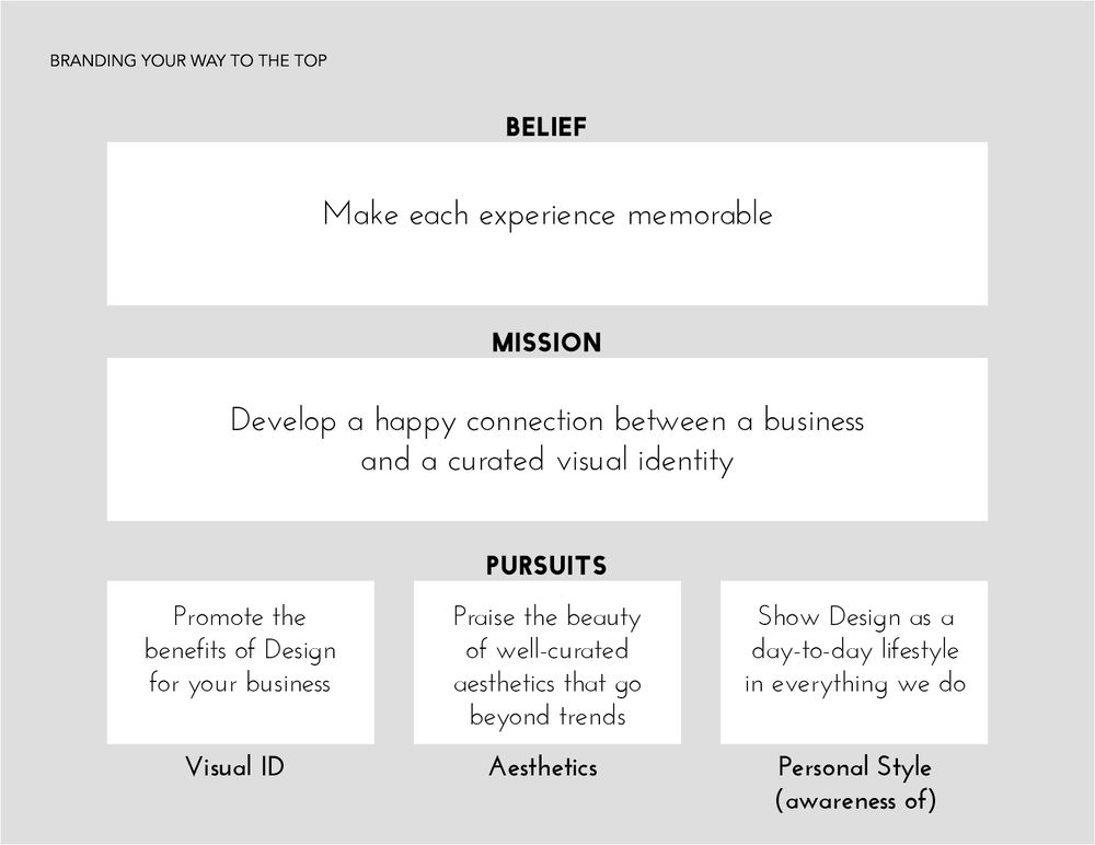 Visual Identity Brand - image 2 - student project