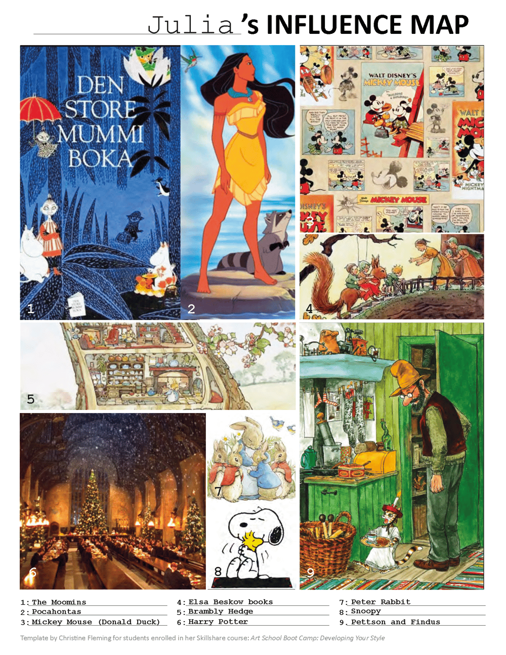 Julia's Childhood Influence Map - image 1 - student project