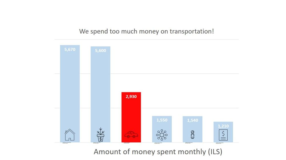Our monthly expenses - image 2 - student project