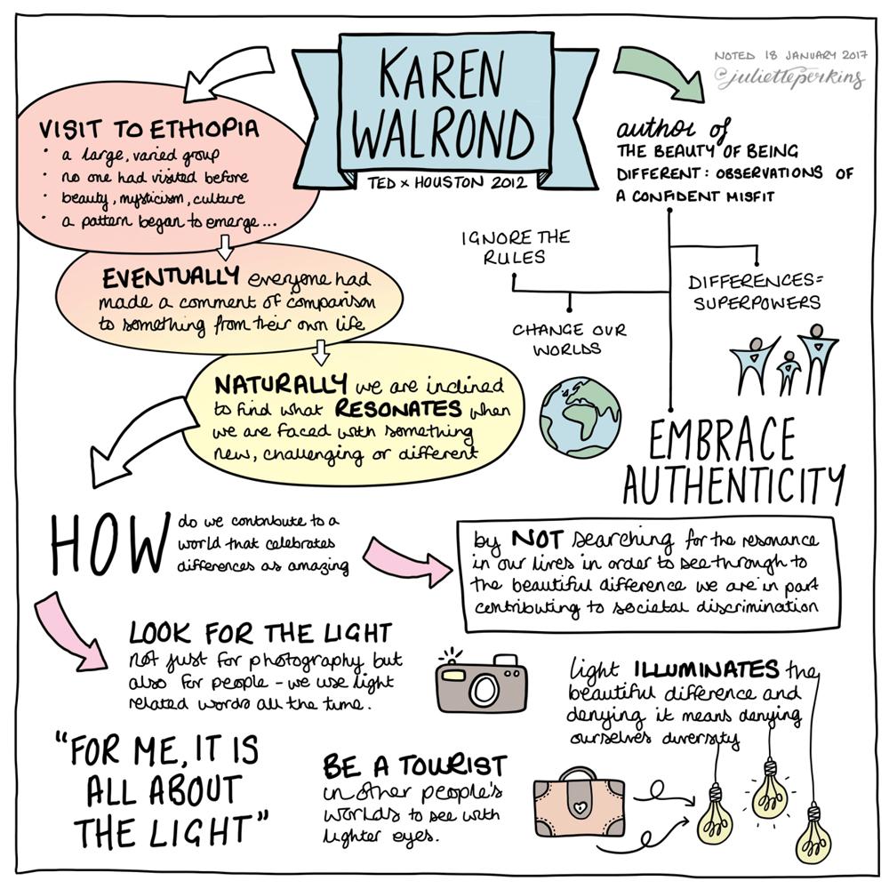 TEDxHouston Resonance 2012: Karen Walrond - image 3 - student project