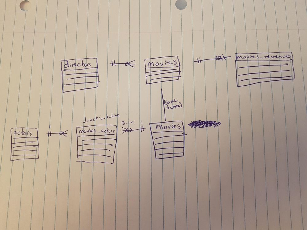 Movie Database Diagram - image 1 - student project