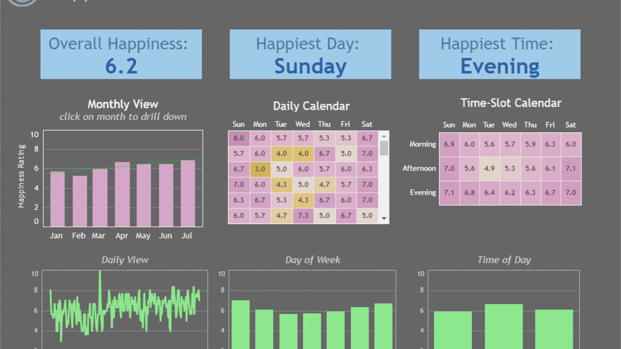Happiness Tracker - student project