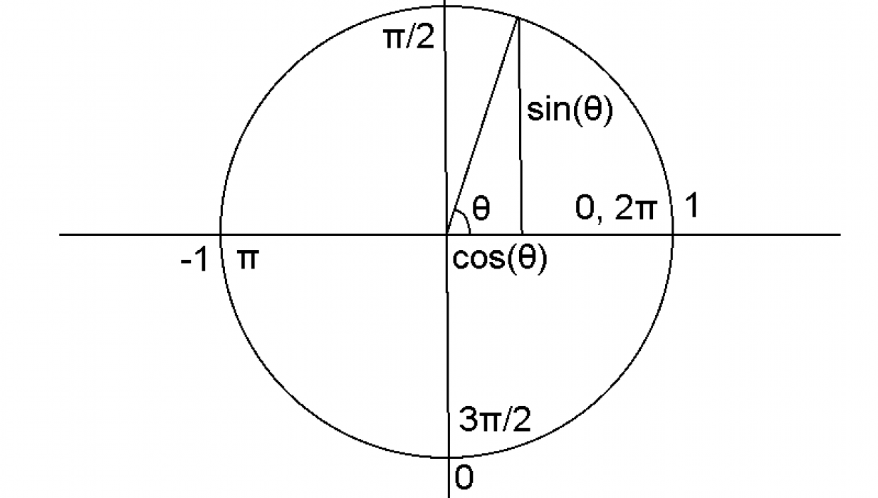 On the Wonders of the Unit Circle - student project