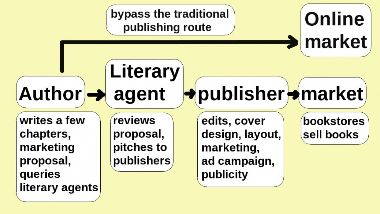 New Self-Publisher's Orientation: What to expect on your self-publishing journey - student project