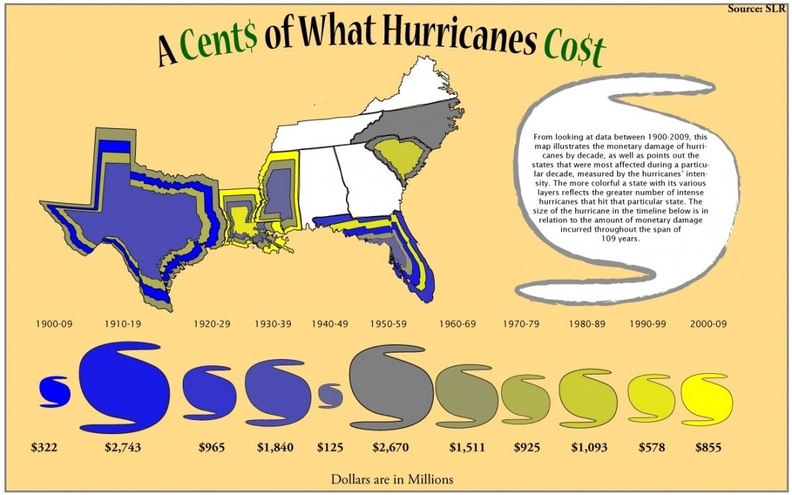 """A """"Cents"""" of What Hurricanes Cost - student project"""