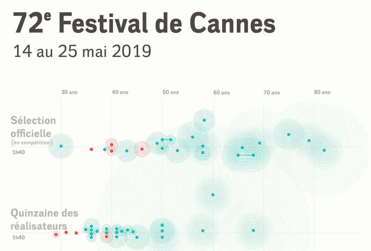 The Filmmakers of the 72nd Cannes Film Festival - student project