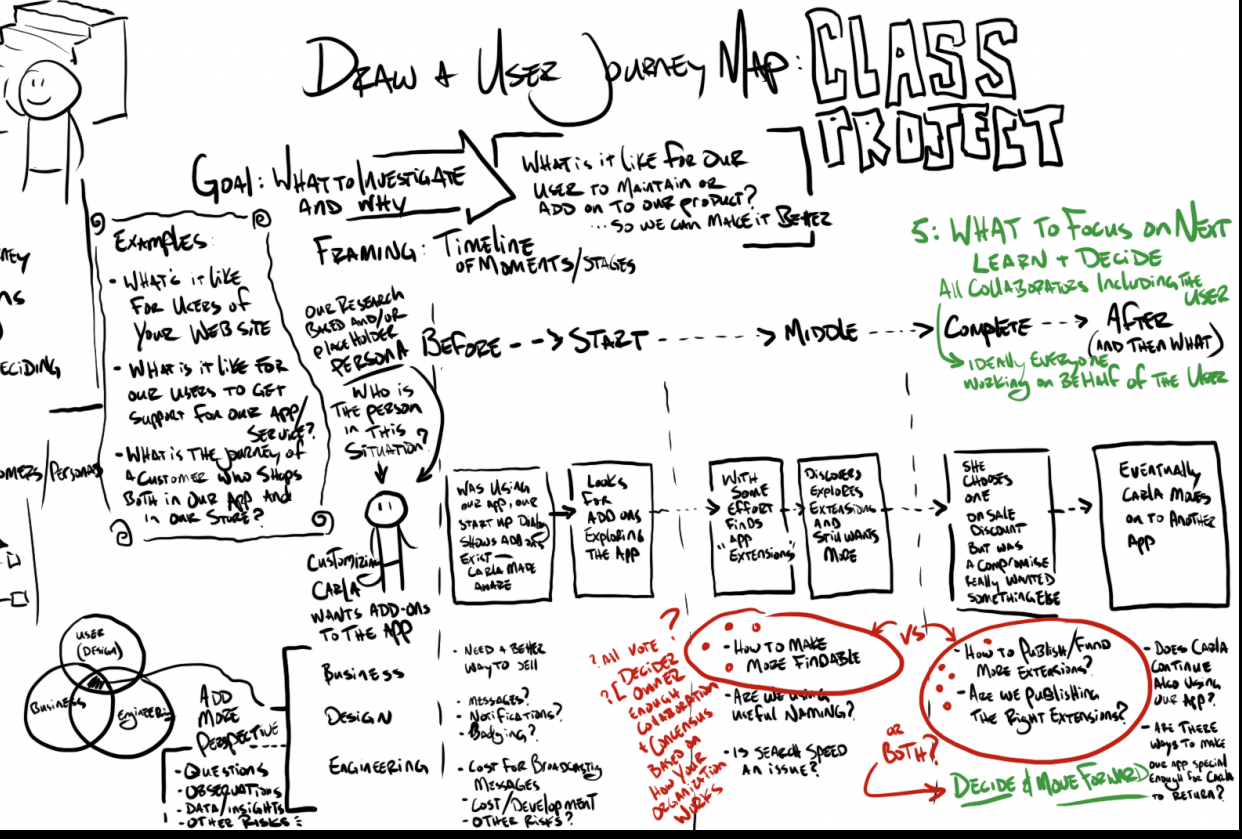User Journey Map Example - Animated Sketch - student project