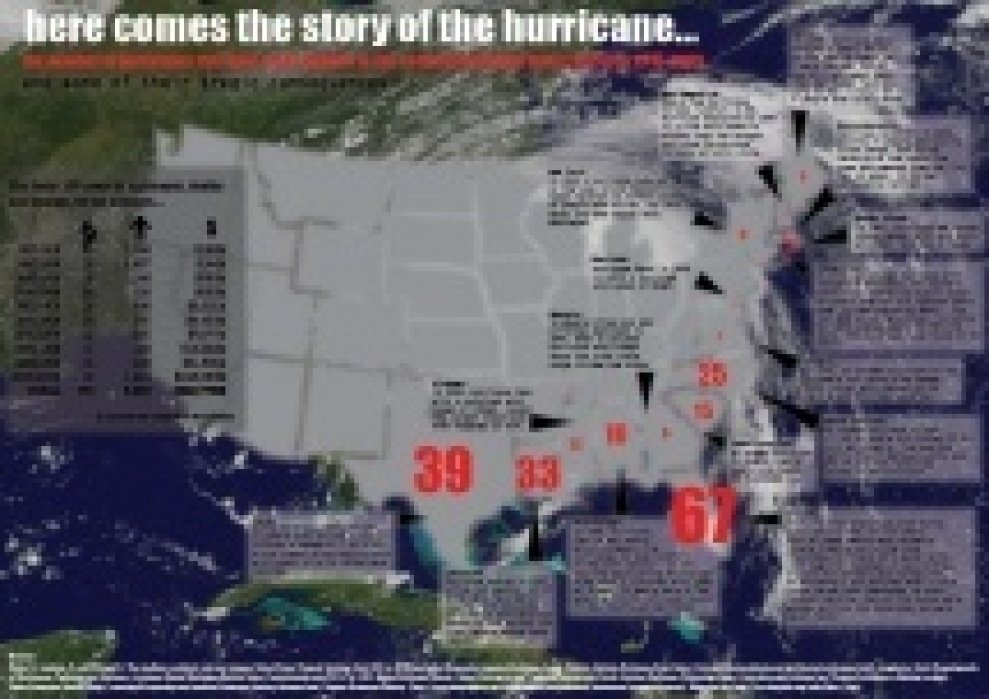 here comes the story of the hurricane - student project