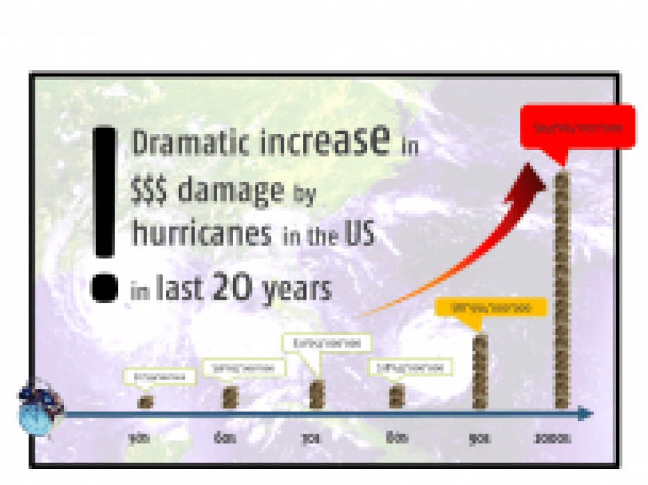 Dramatic increase in $$$ damage by hurricanes in the US in last 20 years - student project