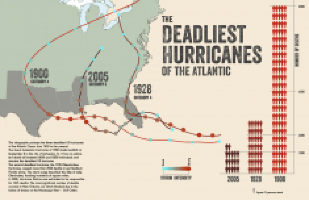 The Deadliest Atlantic Hurricanes (until I think of something different) - student project