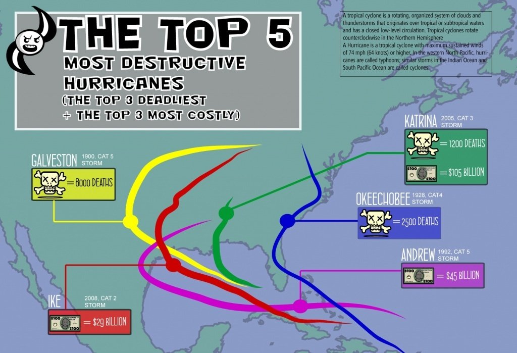 The top 5 most destructive hurricanes (the top 3 most deadly + the top 3 most costly) - student project