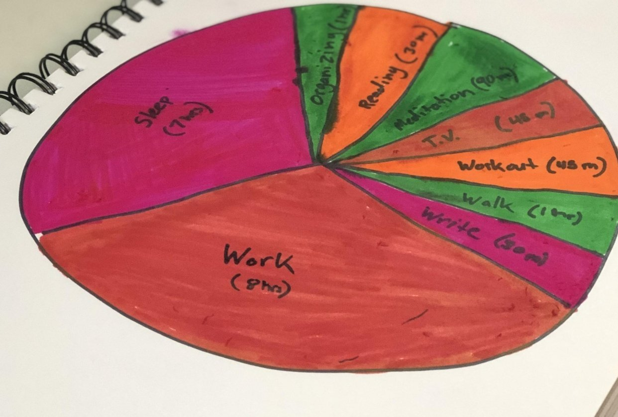 Daily Pie Chart - student project