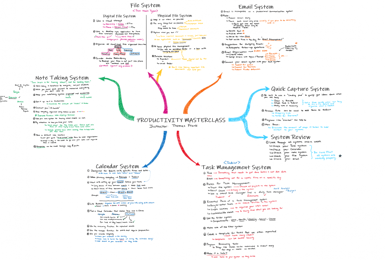 Exhaustive Class Notes - student project