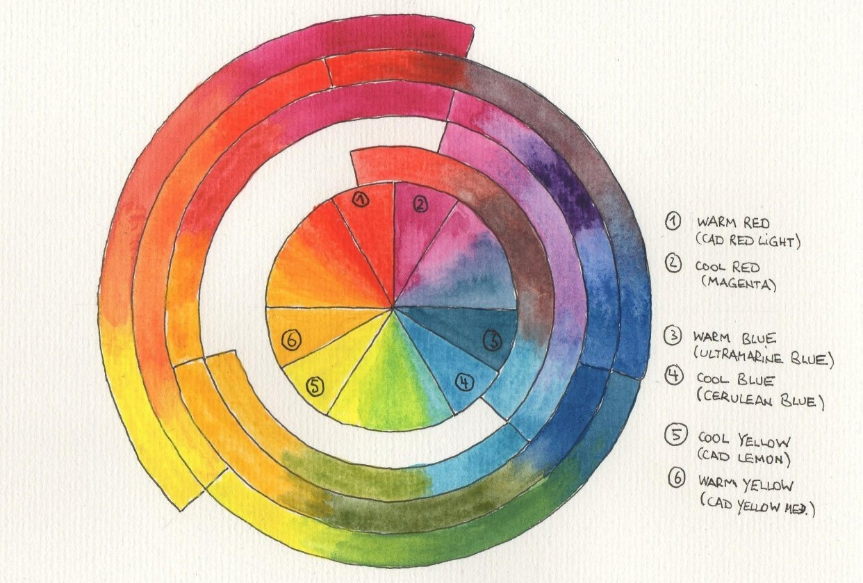 Cool-Warm-Colorwheel - student project