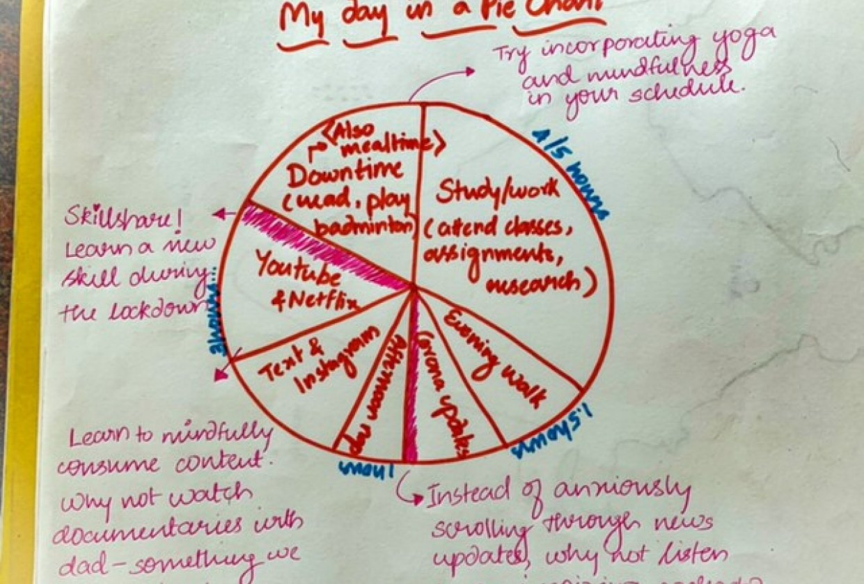 My day in a pie chart! - student project