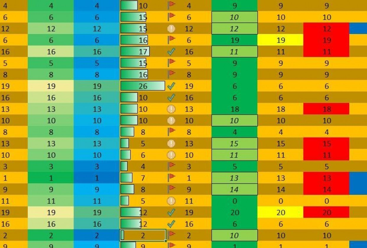 Conditional formatting sheet - student project