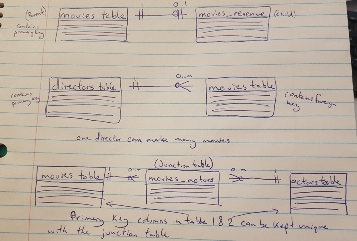 Movie Database Diagram - student project
