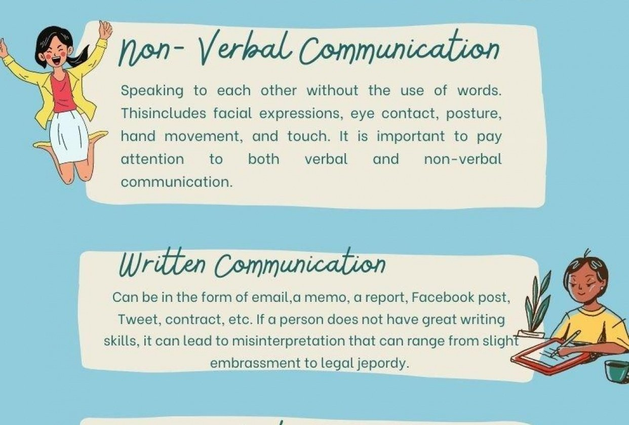 5 Types of Communication Infographic - student project
