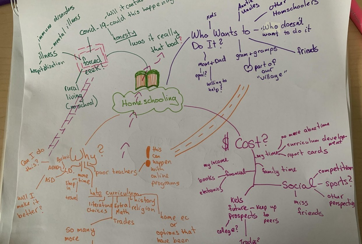 Homeschool Mindmap - student project