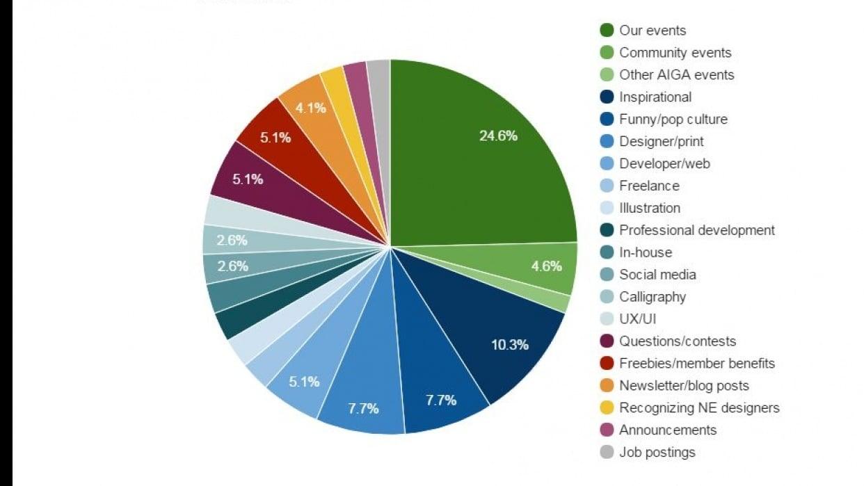 AIGA Nebraska Social Media Strategy - student project